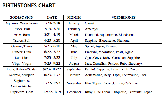 BIRTHDAYS BY MONTH,  ZODIAC SIGN or GEMSTONE